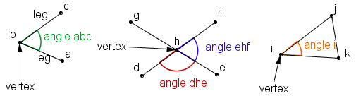 Angles defined by lines.