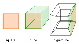 A square, a cube and a representation of a hypercube.