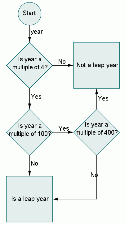 A flow chart that starts with a circle. The circle            points to a diamond with the question