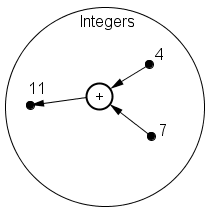 A circle representing the set of integers. Inside the circle are two points labeled 4 and 7. An arrow goes from the points 4 and 7 to a small circle labeled . An arrow goes from the circle labeled  to a point inside the large circle labeled 11.