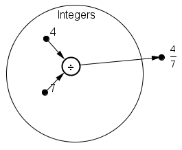 A circle representing the set of integers. Inside the circle are two points labeled 4 and 7. An arrow goes from the points 4 and 7 to a small circle labeled division. An arrow goes from the circle labeled division to a point outside of the large circle labeled four sevenths.