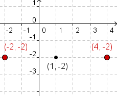 Cartesian coordinate system with points (-2,-2) and (4,-2) plotted