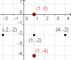 Cartesian coordinate system with points (1,1) and (1,-5) plotted