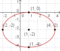 Cartesian coordinate system with ellipse (x-1)^2/9+(y+2)^2/9=1 plotted