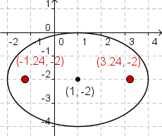 Cartesian coordinate system with ellipse (x-1)^2/9+(y+2)^2/9=1 plotted with foci