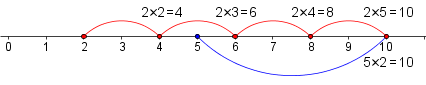 Number line with the multiples of 2 and 5 marked. The first common multiple is 10.