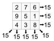 Magic square containing three rows and three columns of numbers. First row 2, 7, 6. Second row 9, 5, 1. Third row 4,3,8.