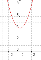 Graph of f(x)=x^2+4.