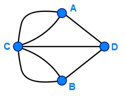Four dots. Dot C is connected to dots A and B by two lines and to dot D by one line. Dot A is connected to dot D by one line. Dot B is connected to dot D by one line. Dots A and B are not connected.