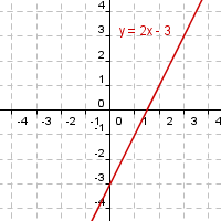 Graph of the linear equation y=2x-3